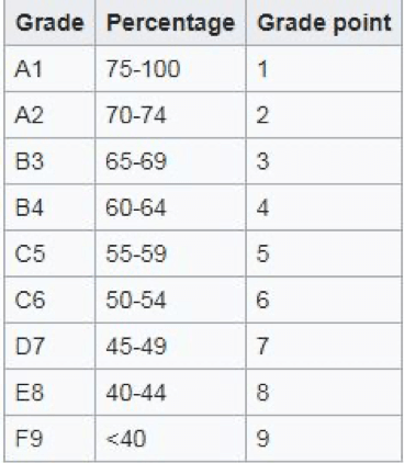 Table Grade